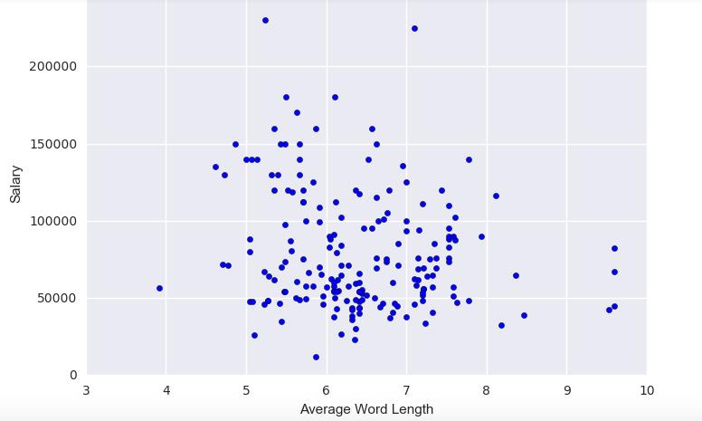 Estimating Data Scientist Salaries – Marvin de Guzman – Data